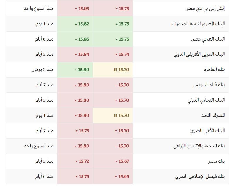 أسعار الدولار اليوم في البنوك المصرية