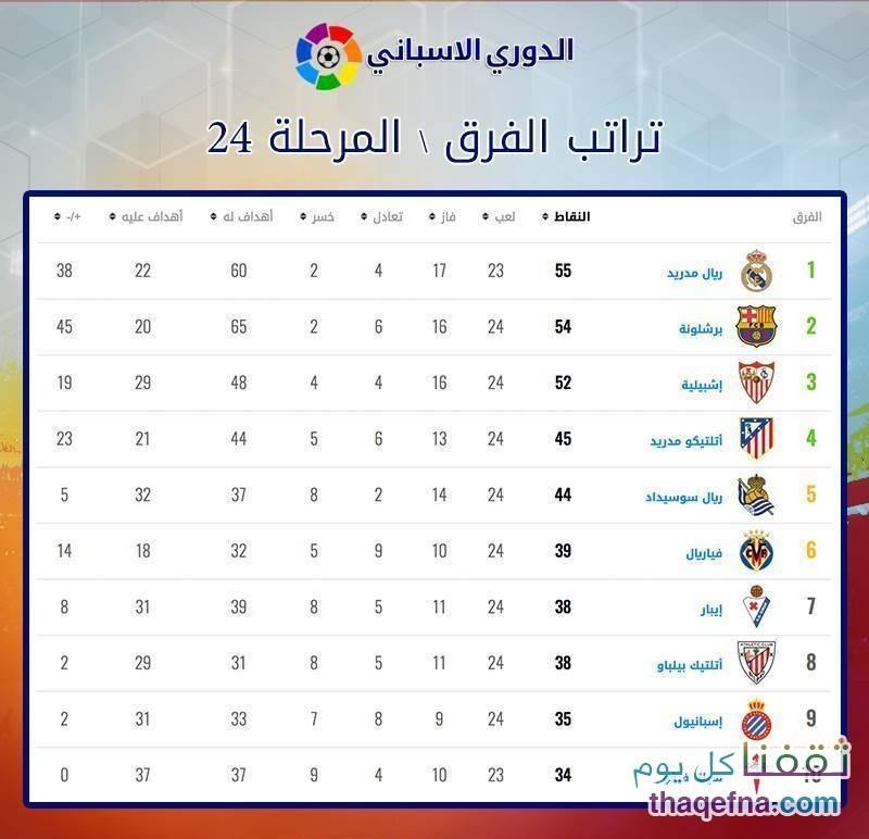جدول نتائج وترتيب الدوري الإسباني